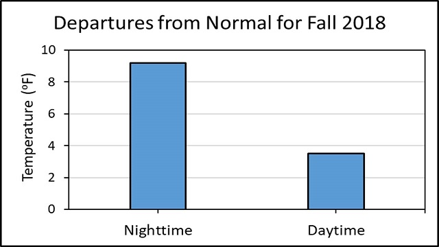 departure from normal