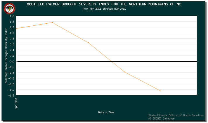plot of NC mountains' drought severity index